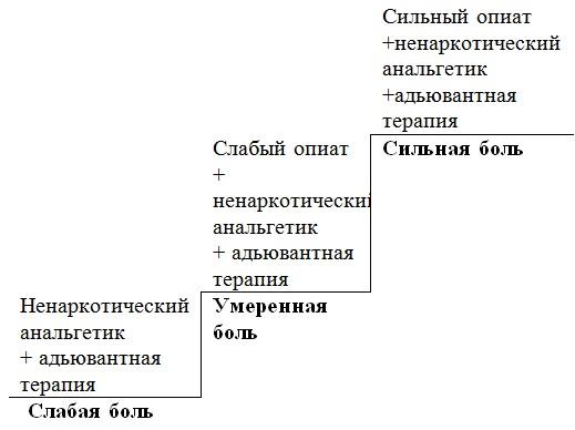Схема обезболивания при онкологии